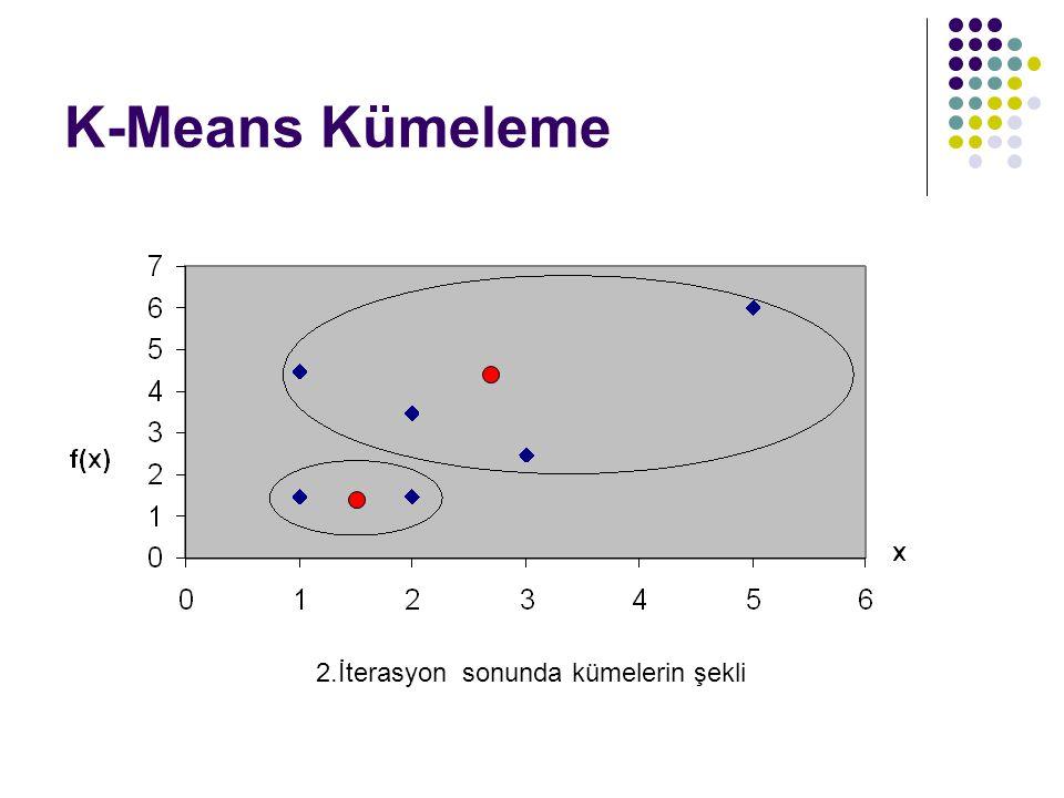 K-Means Kümeleme 2.İterasyon sonunda kümelerin şekli