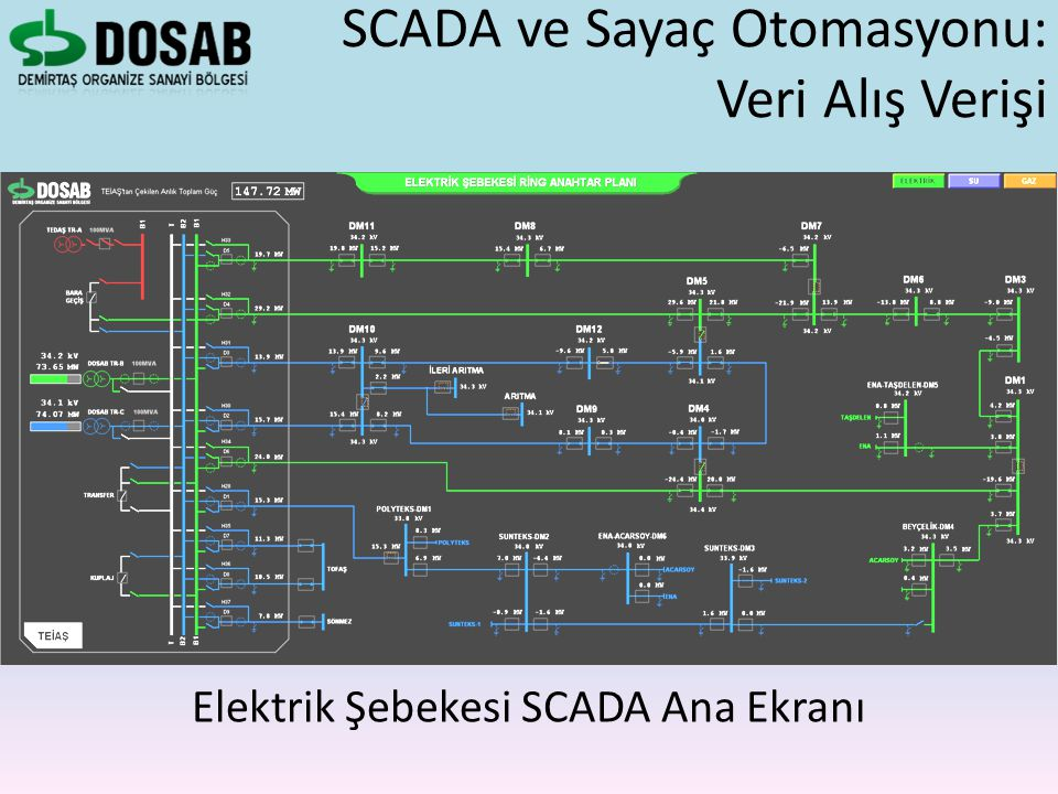 SCADA ve Sayaç Otomasyonu: Veri Alış Verişi