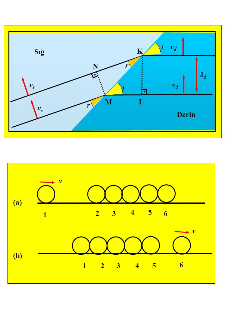 Derin Sığ vs vd r i M L K N d v (b) (a) 1 2 3 4 5 6