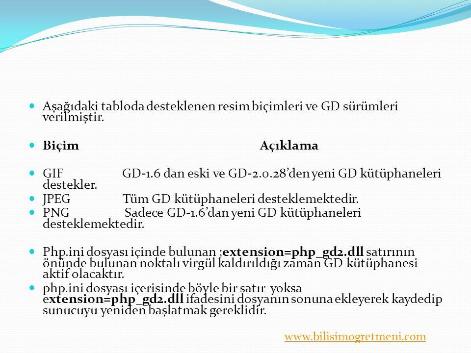Aşağıdaki tabloda desteklenen resim biçimleri ve GD sürümleri verilmiştir.