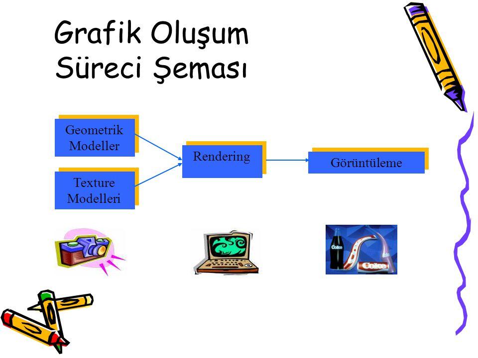 Grafik Oluşum Süreci Şeması