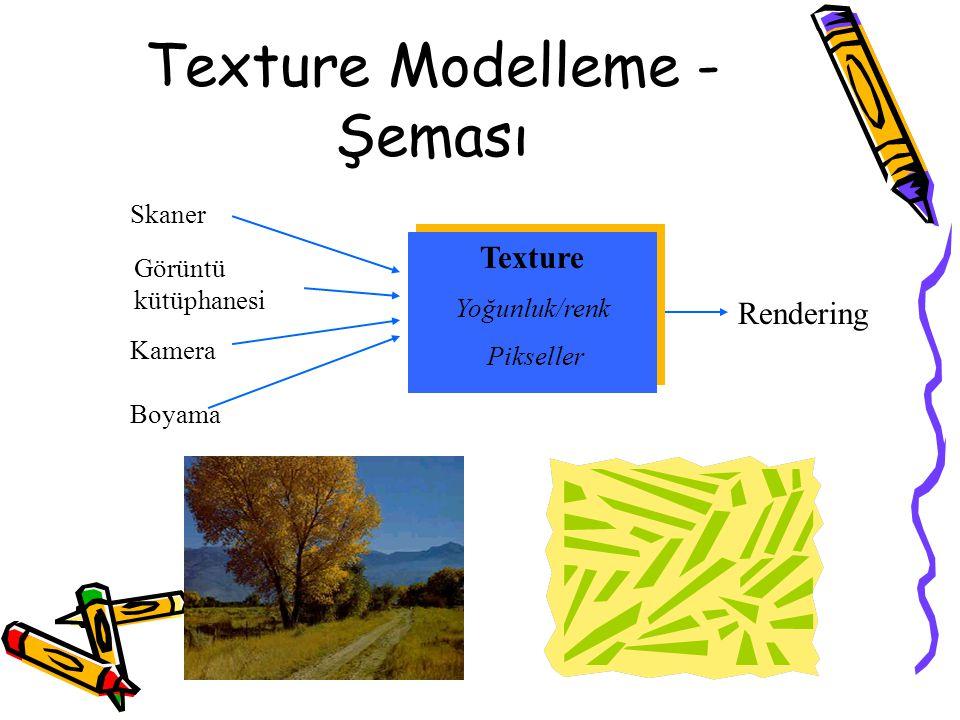 Texture Modelleme -Şeması