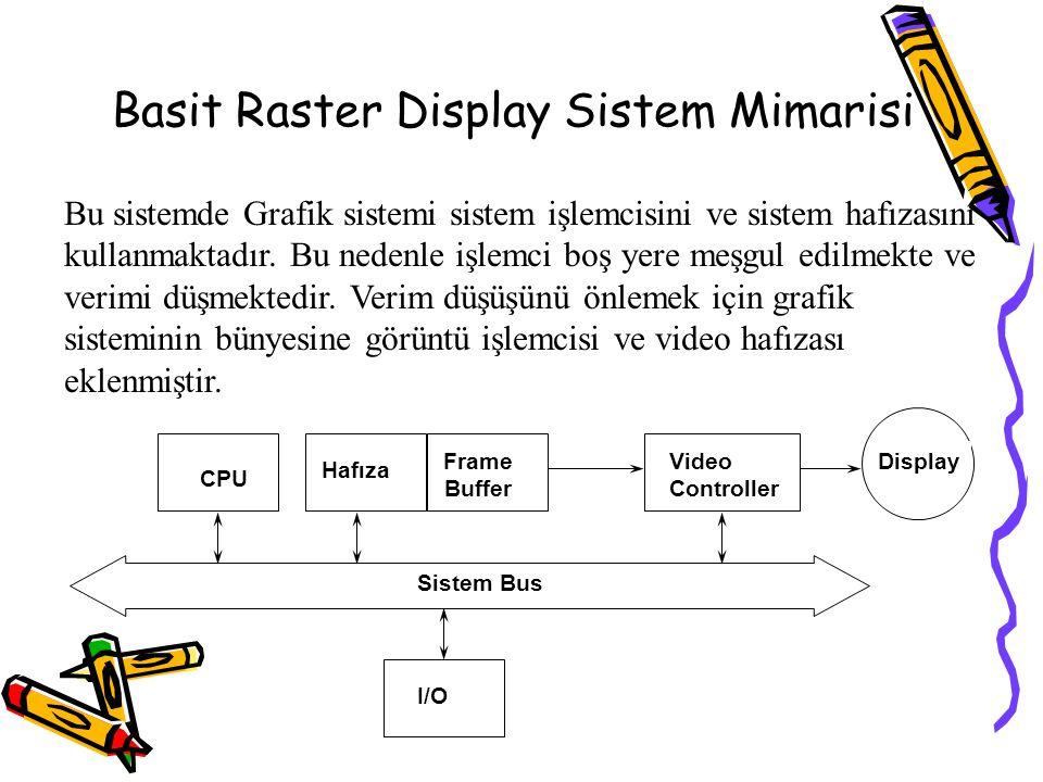 Basit Raster Display Sistem Mimarisi