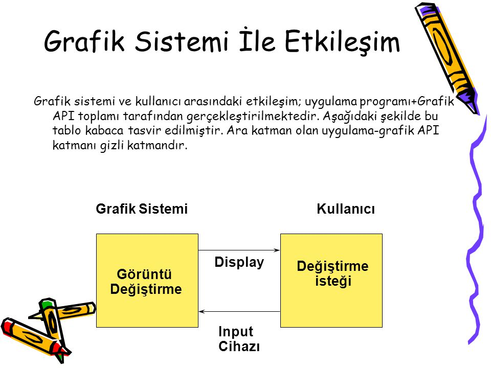 Grafik Sistemi İle Etkileşim