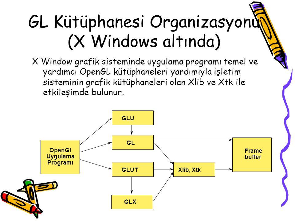 GL Kütüphanesi Organizasyonu (X Windows altında)