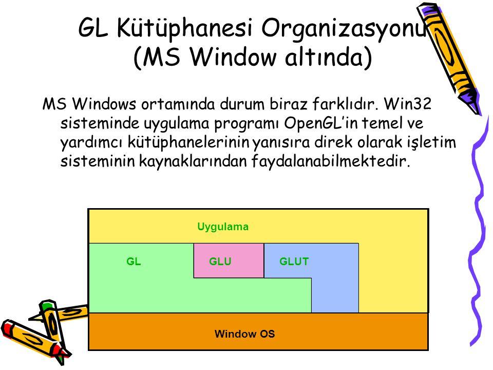 GL Kütüphanesi Organizasyonu (MS Window altında)