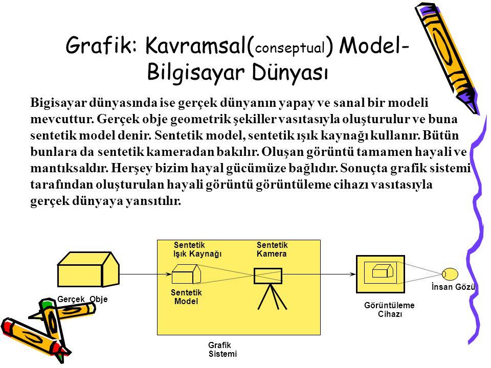 Grafik: Kavramsal(conseptual) Model-Bilgisayar Dünyası