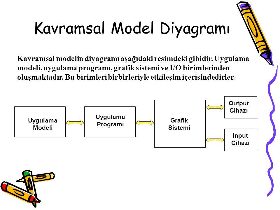 Kavramsal Model Diyagramı