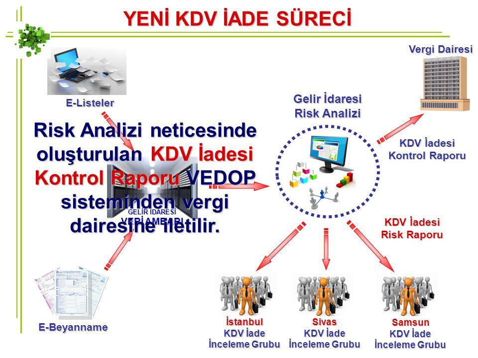 YENİ KDV İADE SÜRECİ Vergi Dairesi. Gelir İdaresi Risk Analizi. E-Listeler.