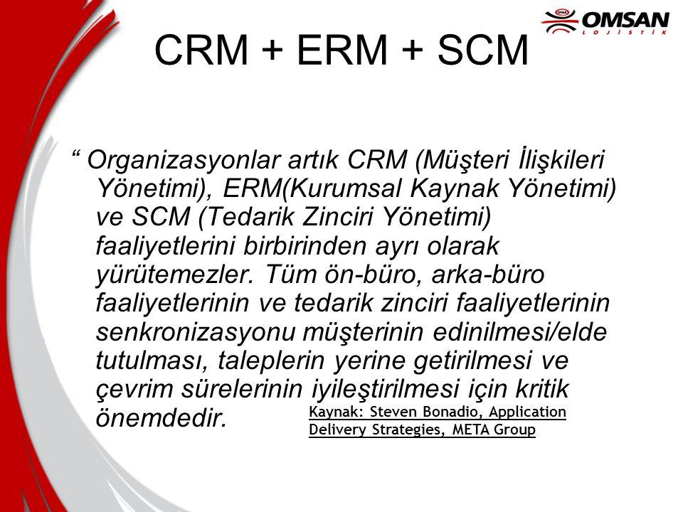 CRM + ERM + SCM