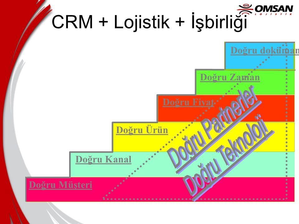 CRM + Lojistik + İşbirliği