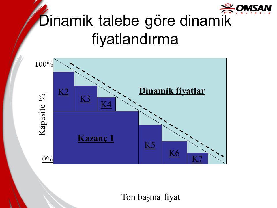 Dinamik talebe göre dinamik fiyatlandırma