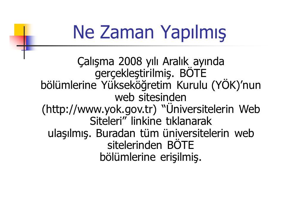 Ne Zaman Yapılmış Çalışma 2008 yılı Aralık ayında gerçekleştirilmiş. BÖTE. bölümlerine Yükseköğretim Kurulu (YÖK)'nun web sitesinden.