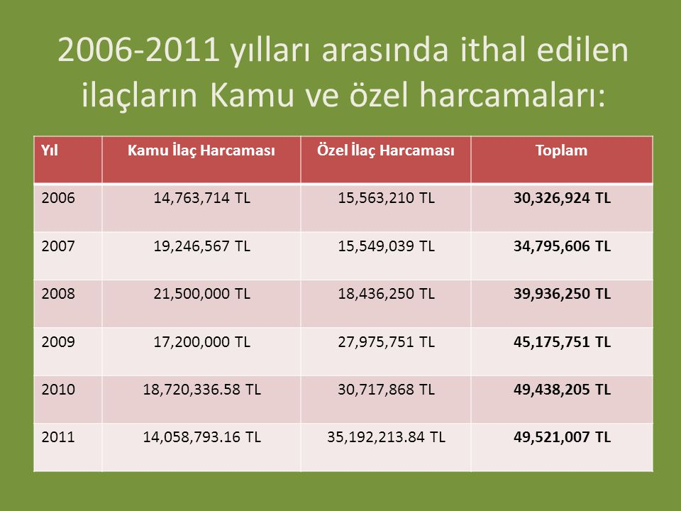 2006-2011 yılları arasında ithal edilen ilaçların Kamu ve özel harcamaları: