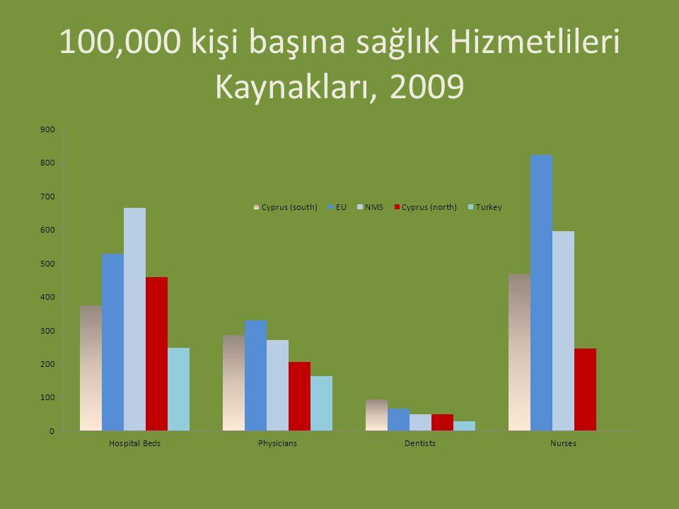 100,000 kişi başına sağlık Hizmetlİleri Kaynakları, 2009