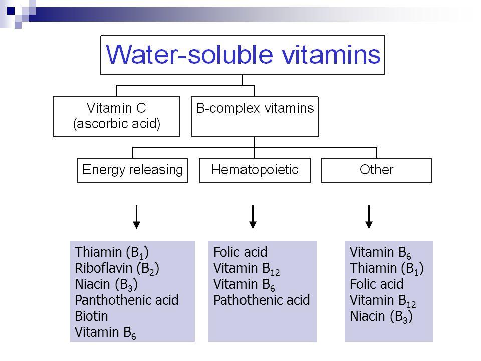 Thiamin (B1) Riboflavin (B2) Niacin (B3) Panthothenic acid. Biotin. Vitamin B6. Folic acid. Vitamin B12.