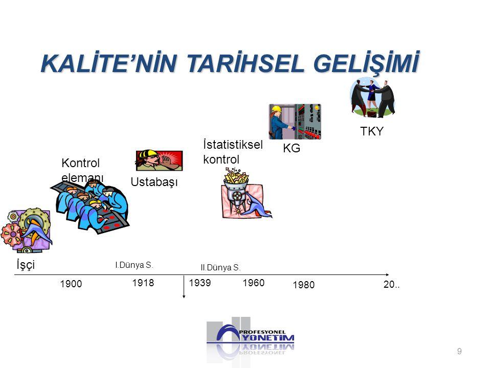 KALİTE'NİN TARİHSEL GELİŞİMİ