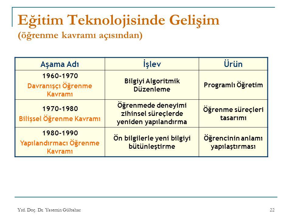 Eğitim Teknolojisinde Gelişim (öğrenme kavramı açısından)