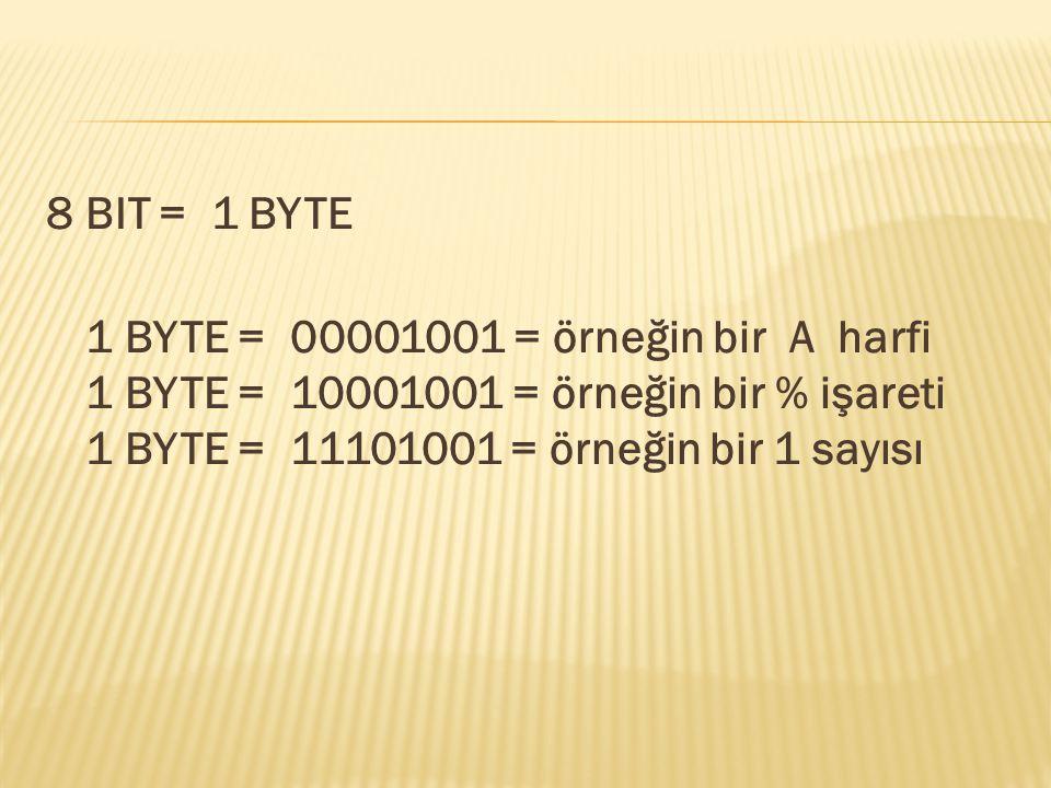 8 BIT = 1 BYTE 1 BYTE = 00001001 = örneğin bir A harfi 1 BYTE = 10001001 = örneğin bir % işareti 1 BYTE = 11101001 = örneğin bir 1 sayısı