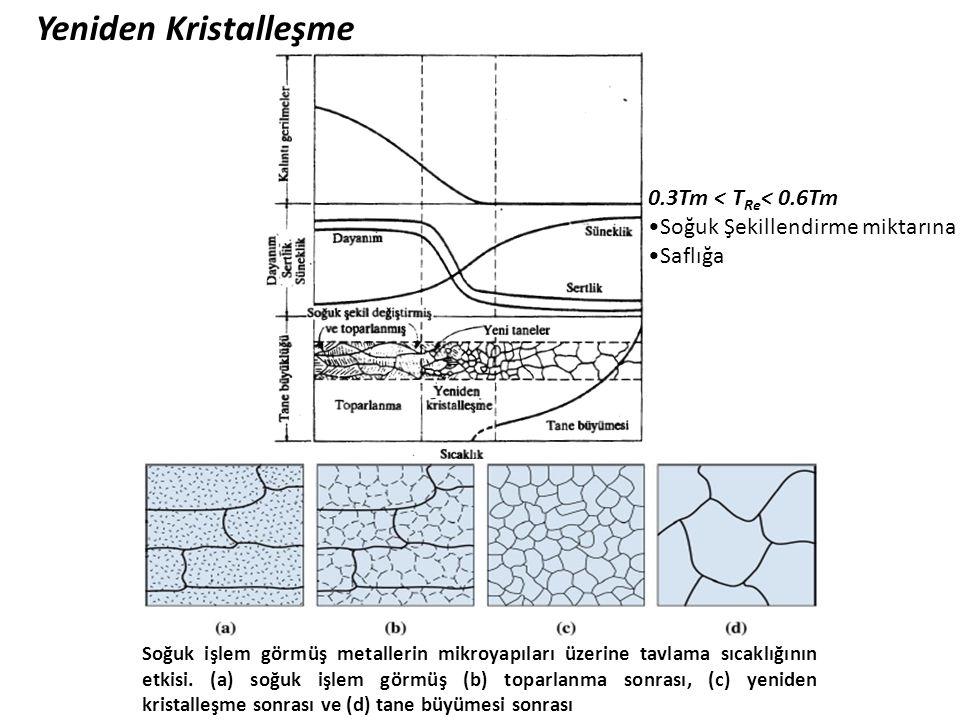 Yeniden Kristalleşme 0.3Tm < TRe< 0.6Tm