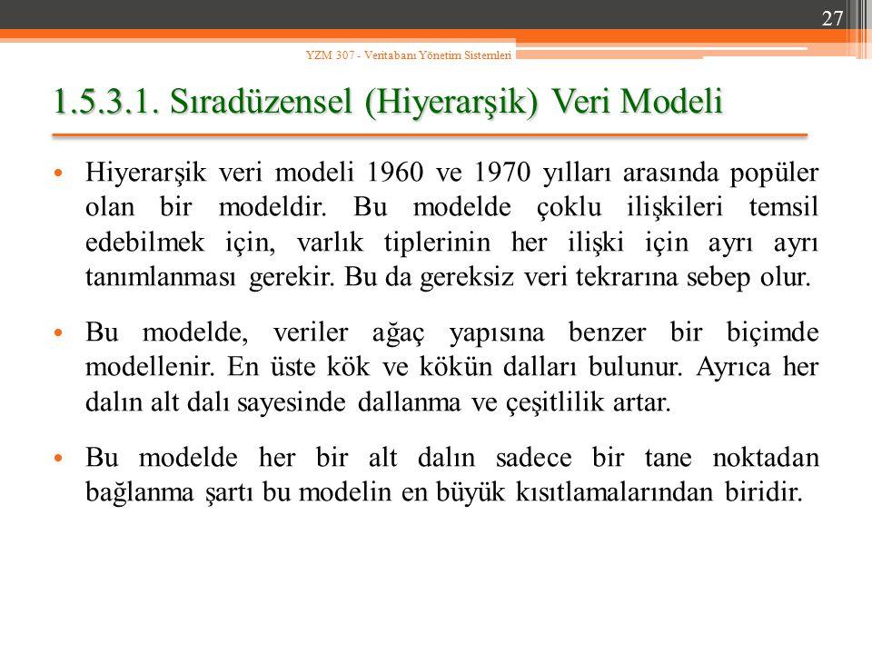 1.5.3.1. Sıradüzensel (Hiyerarşik) Veri Modeli