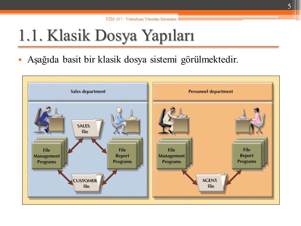 YZM 307 - Veritabanı Yönetim Sistemleri