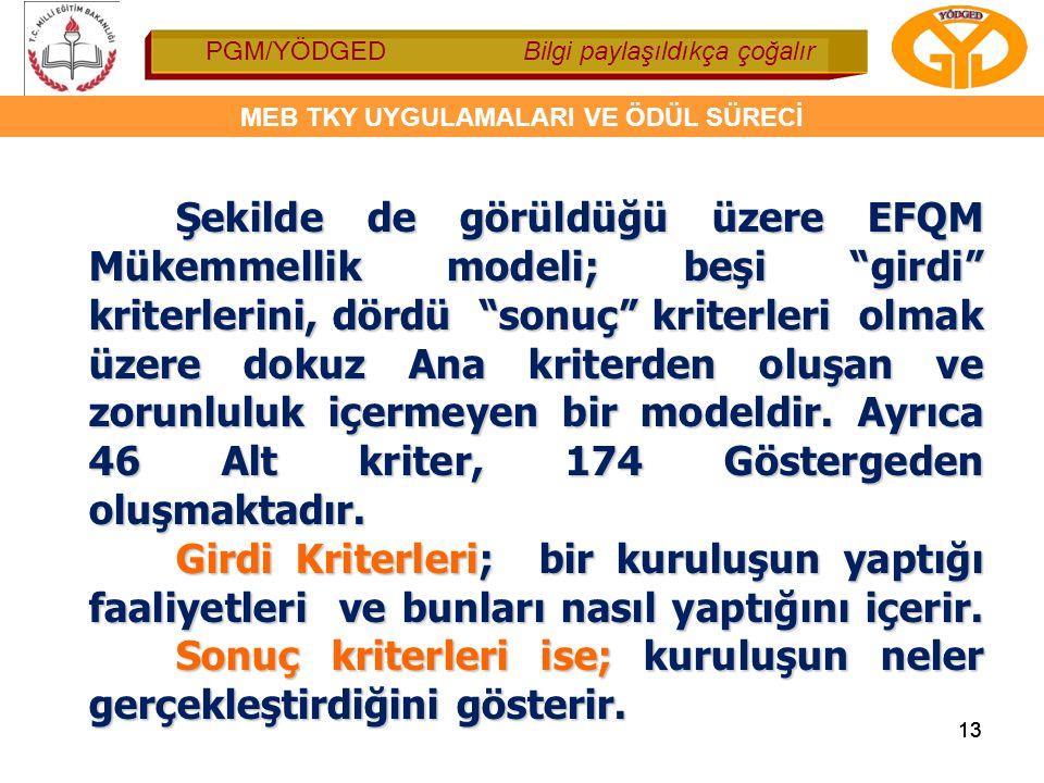 Şekilde de görüldüğü üzere EFQM Mükemmellik modeli; beşi girdi kriterlerini, dördü sonuç kriterleri olmak üzere dokuz Ana kriterden oluşan ve zorunluluk içermeyen bir modeldir. Ayrıca 46 Alt kriter, 174 Göstergeden oluşmaktadır.
