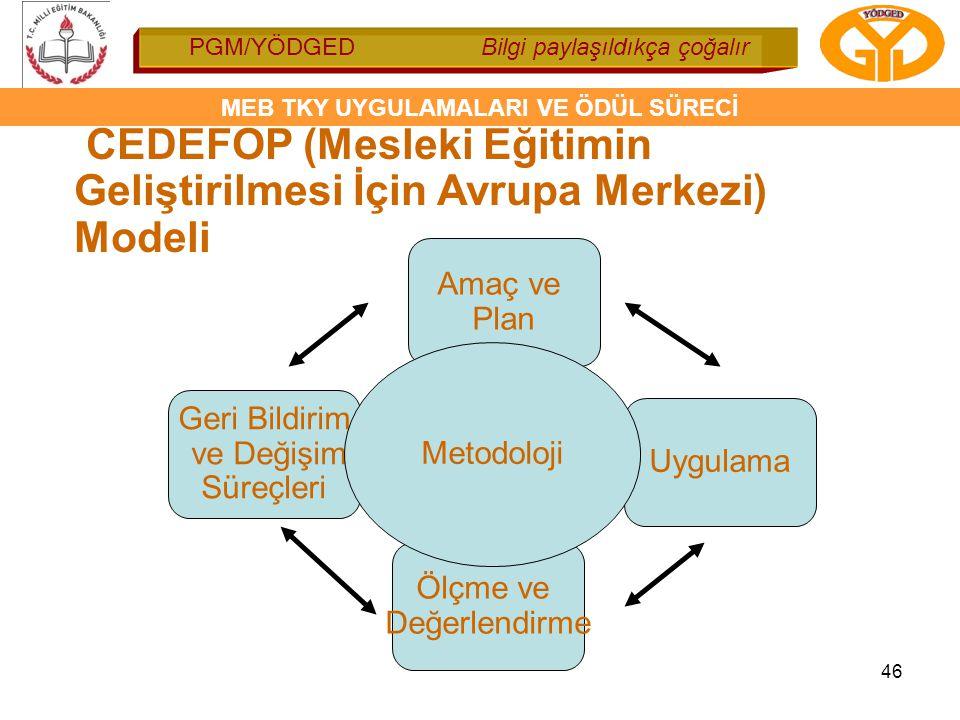 CEDEFOP (Mesleki Eğitimin Geliştirilmesi İçin Avrupa Merkezi) Modeli
