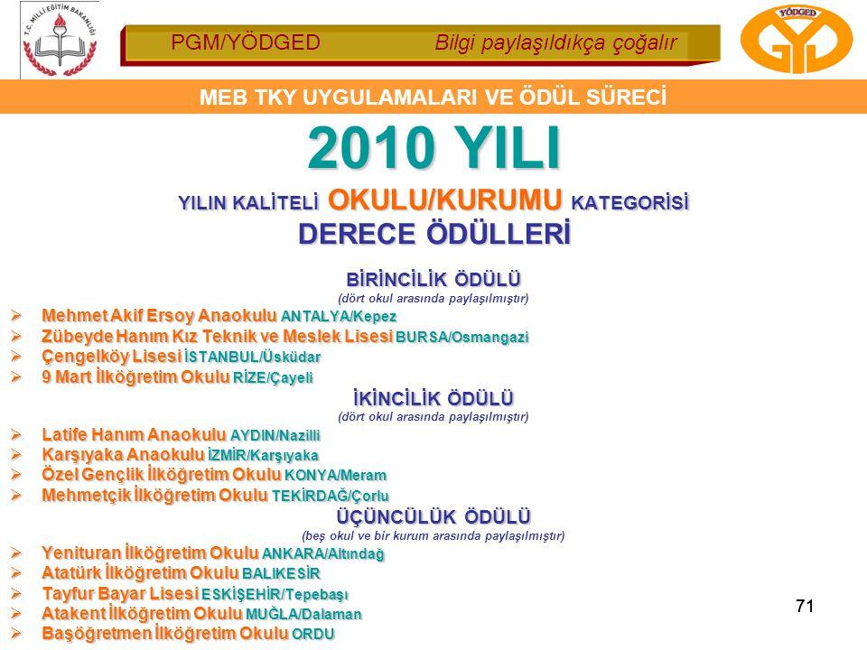 2010 YILI DERECE ÖDÜLLERİ YILIN KALİTELİ OKULU/KURUMU KATEGORİSİ