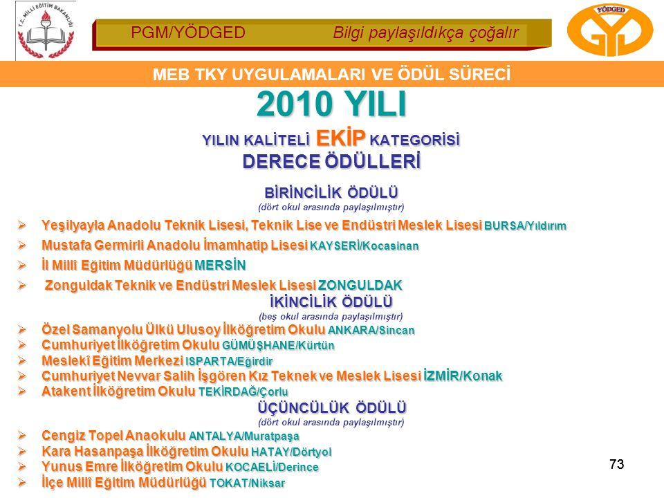 2010 YILI DERECE ÖDÜLLERİ YILIN KALİTELİ EKİP KATEGORİSİ