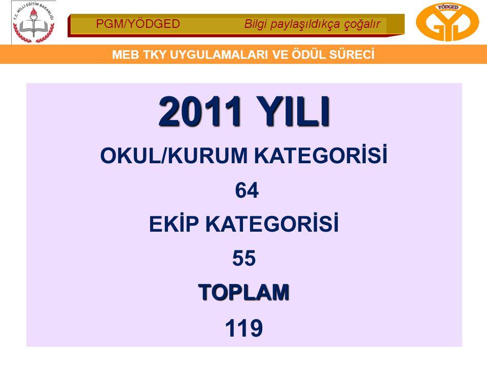 OKUL/KURUM KATEGORİSİ