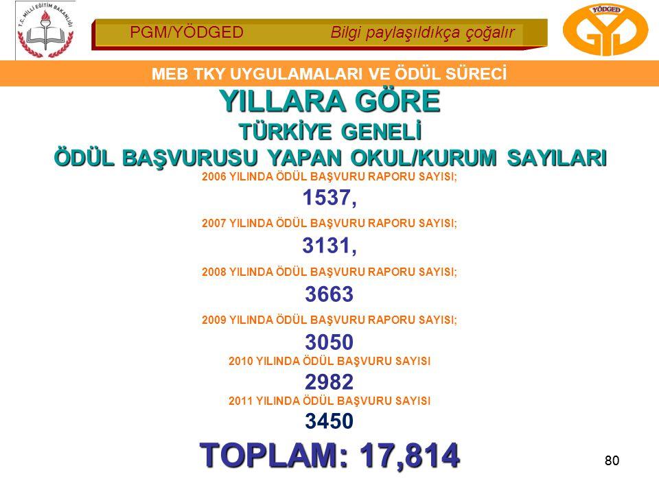 TOPLAM: 17,814 YILLARA GÖRE TÜRKİYE GENELİ