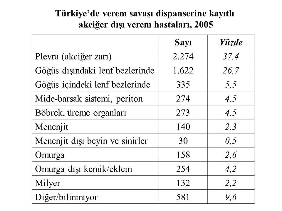 Türkiye'de verem savaşı dispanserine kayıtlı