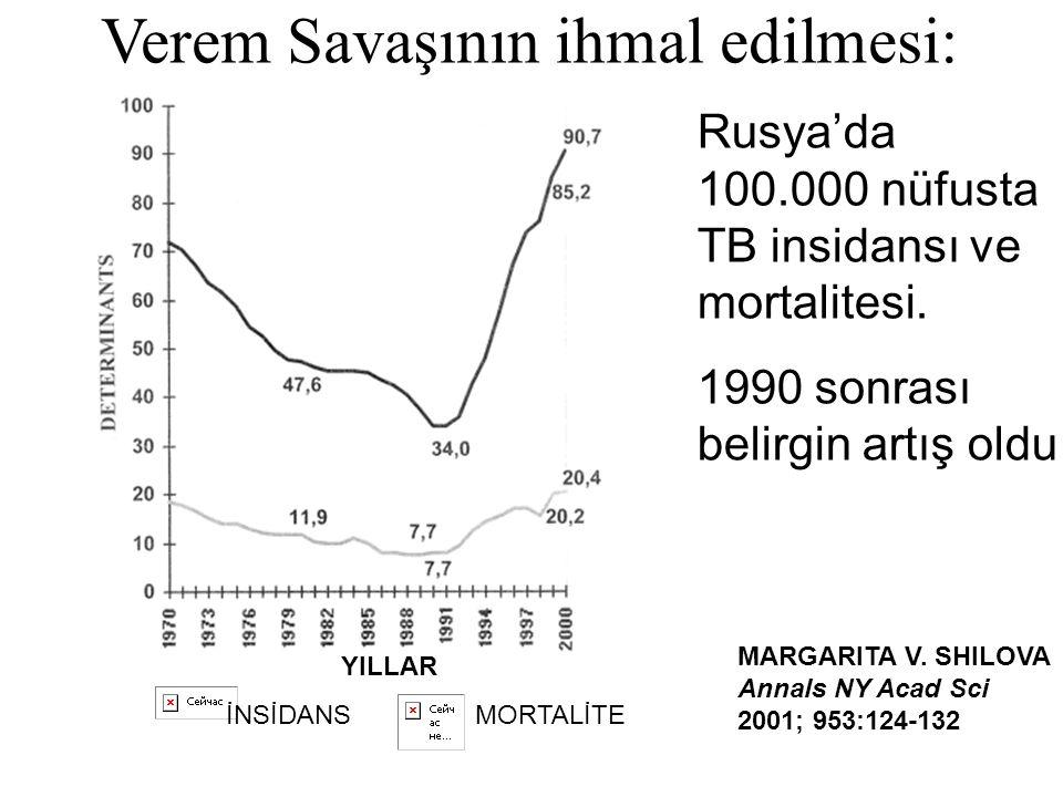 Verem Savaşının ihmal edilmesi: