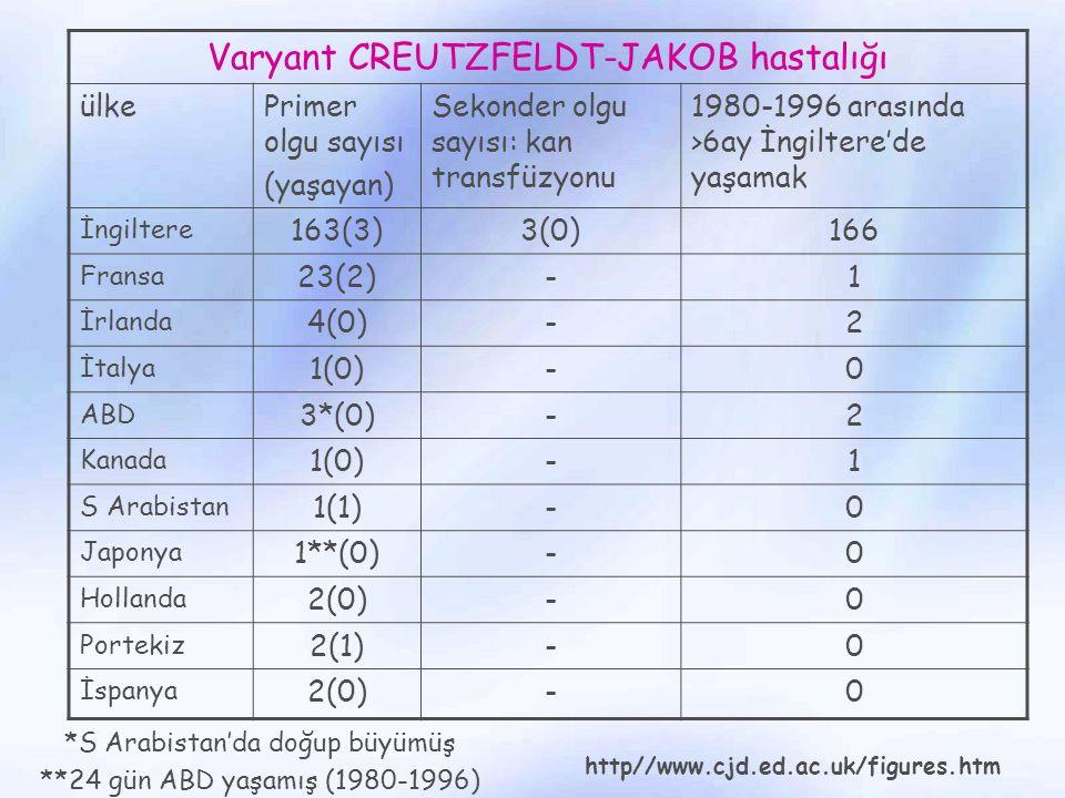 Varyant CREUTZFELDT-JAKOB hastalığı
