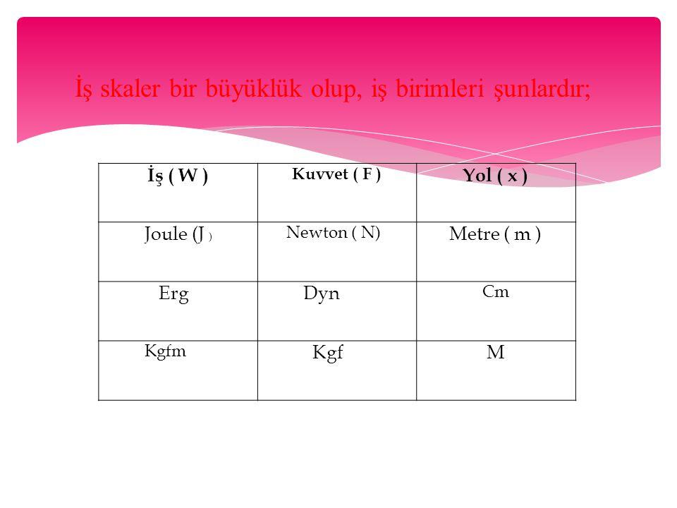 İş ( W ) Yol ( x ) Joule (J ) Metre ( m ) Erg Dyn Kgf M Kuvvet ( F )