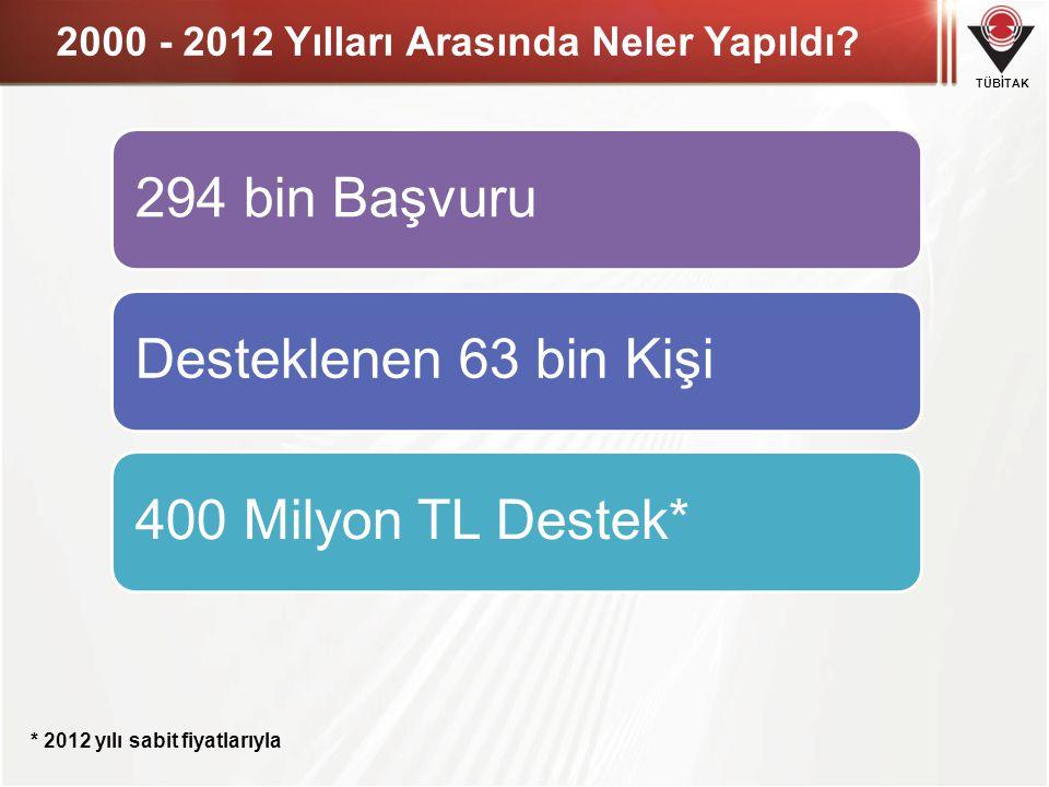 2000 - 2012 Yılları Arasında Neler Yapıldı