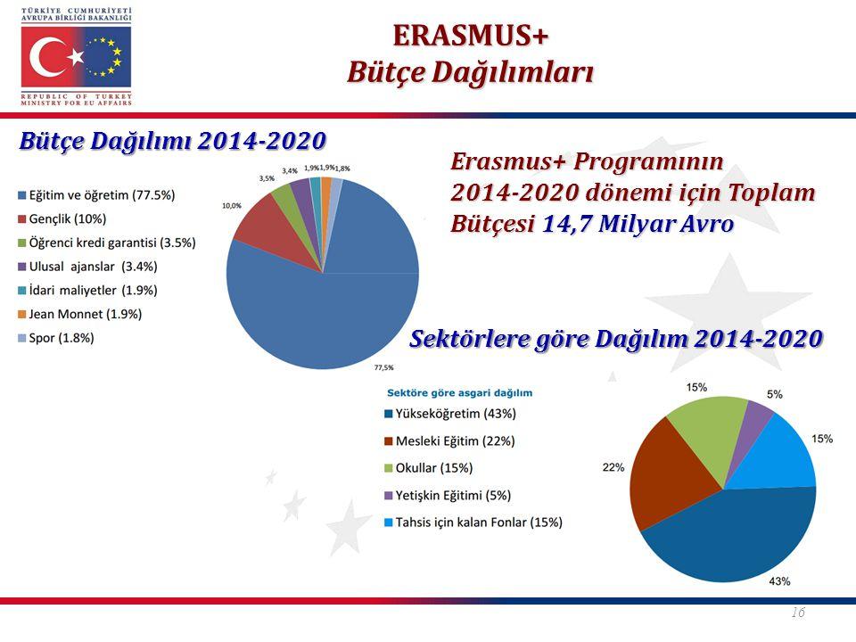 ERASMUS+ Bütçe Dağılımları