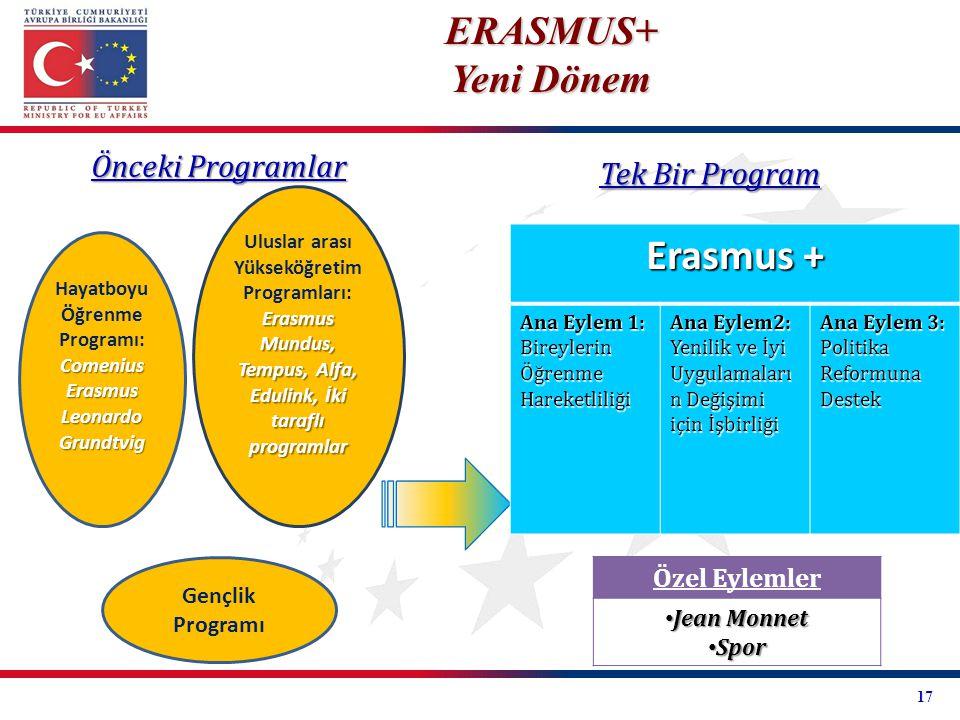Erasmus + ERASMUS+ Yeni Dönem Önceki Programlar Tek Bir Program