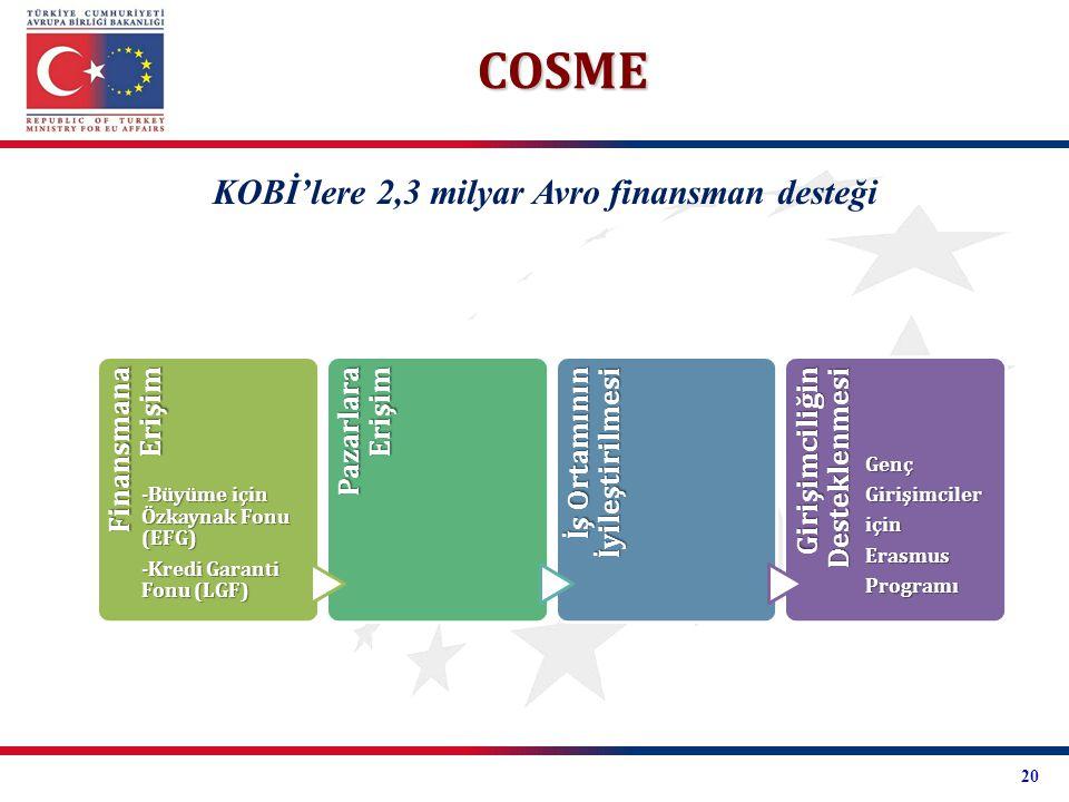 COSME KOBİ'lere 2,3 milyar Avro finansman desteği Finansmana Erişim
