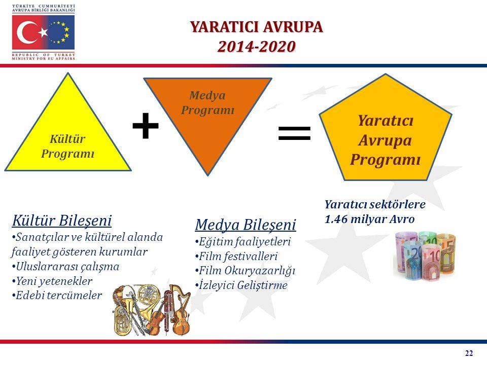 Yaratıcı Avrupa Programı