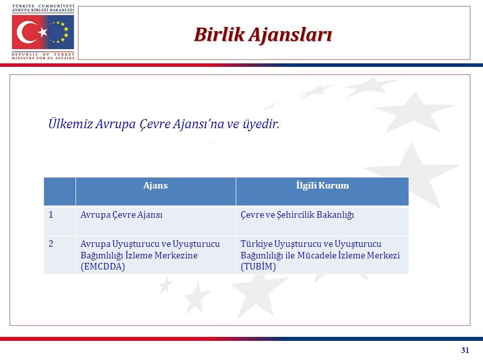 Birlik Ajansları Ülkemiz Avrupa Çevre Ajansı'na ve üyedir. Ajans