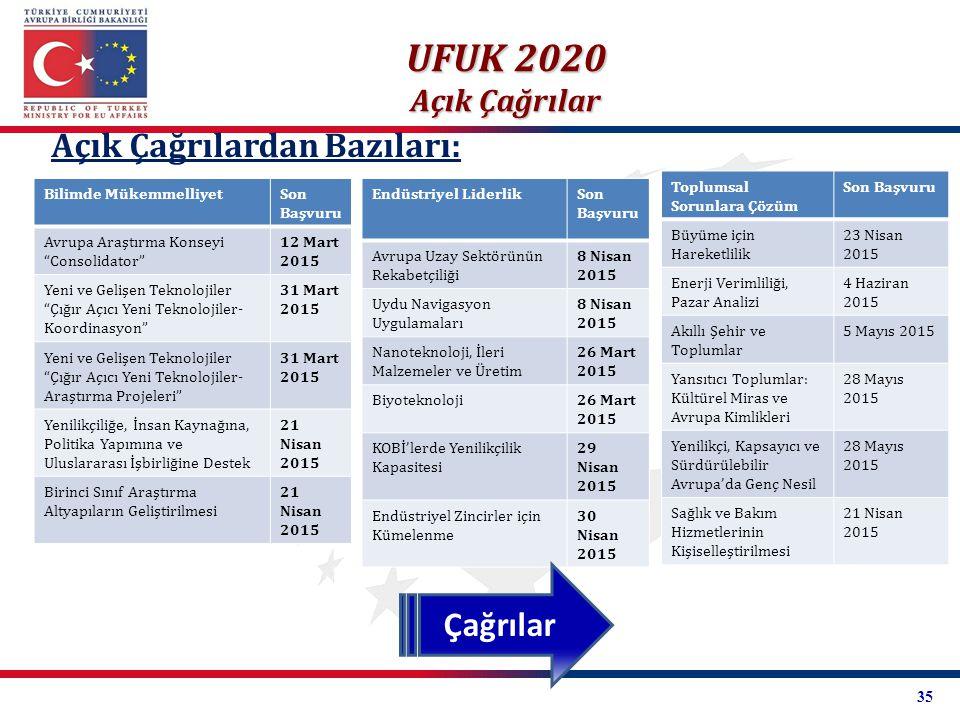 UFUK 2020 Açık Çağrılardan Bazıları: Çağrılar Açık Çağrılar