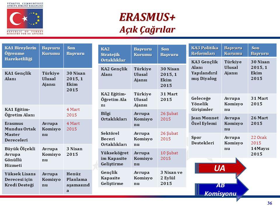 ERASMUS+ Açık Çağrılar UA AB Komisyonu