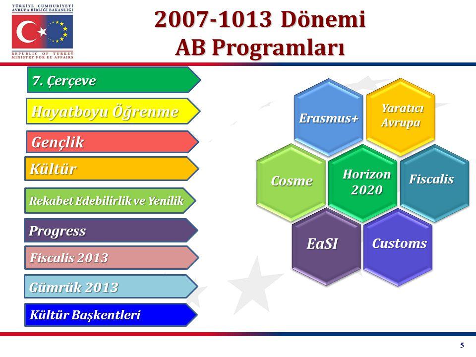 2007-1013 Dönemi AB Programları