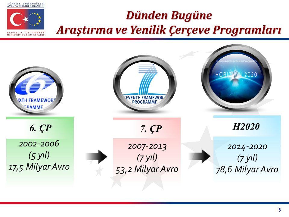 Araştırma ve Yenilik Çerçeve Programları