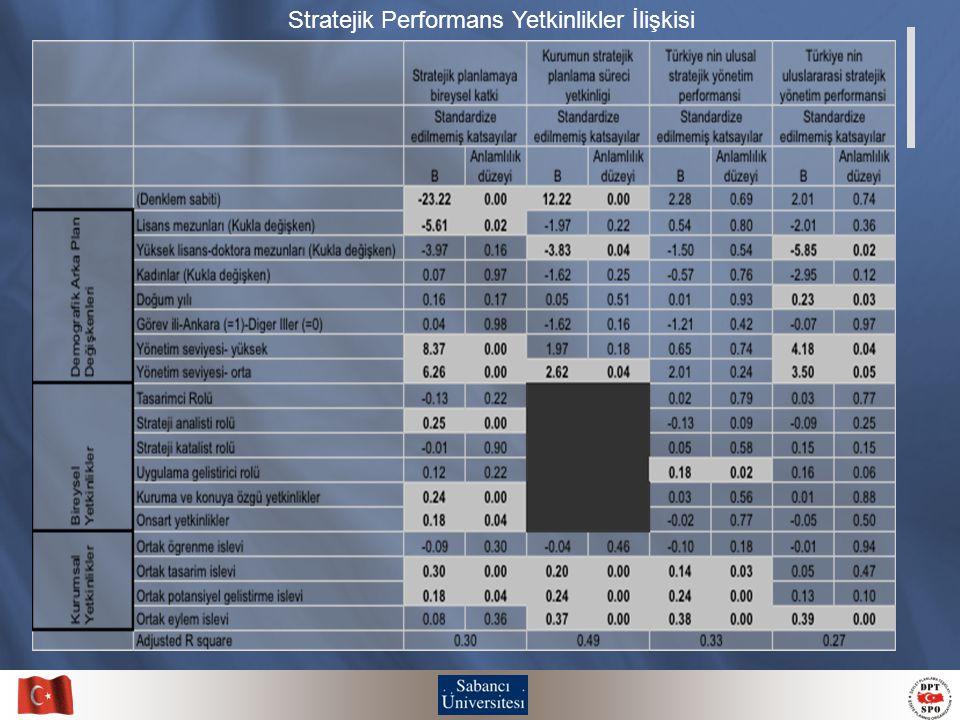 Stratejik Performans Yetkinlikler İlişkisi