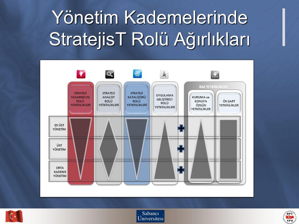 Yönetim Kademelerinde StratejisT Rolü Ağırlıkları