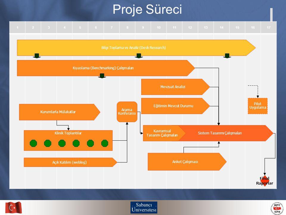 Proje Süreci 1. Hazırlık 2. Durum tespiti ve ön araştırma