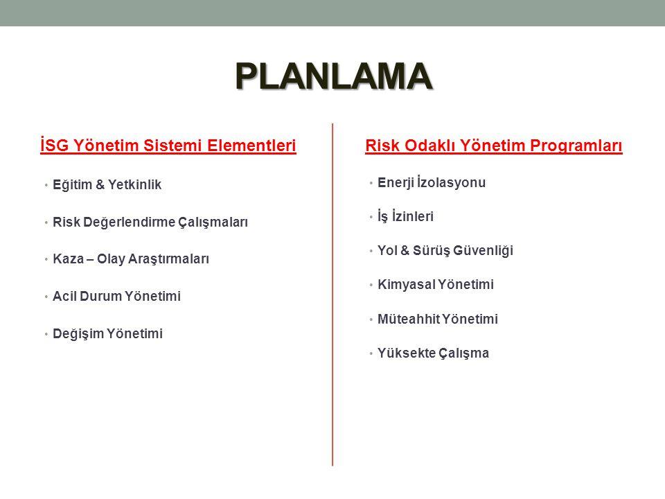 PLANLAMA İSG Yönetim Sistemi Elementleri
